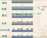PCB的工艺流程