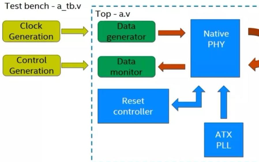 如何借助Cyclone 10 GX ATX PLL refclk切换实施功能模拟