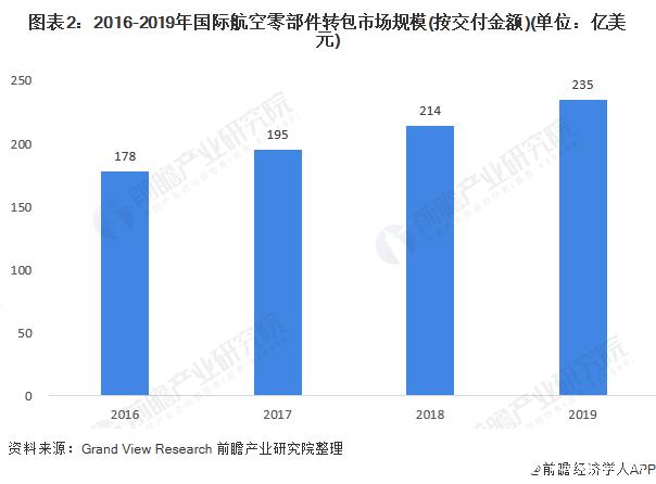 图表2:2016-2019年国际航空零部件转包市场规模(按交付金额)(单位:亿美元)