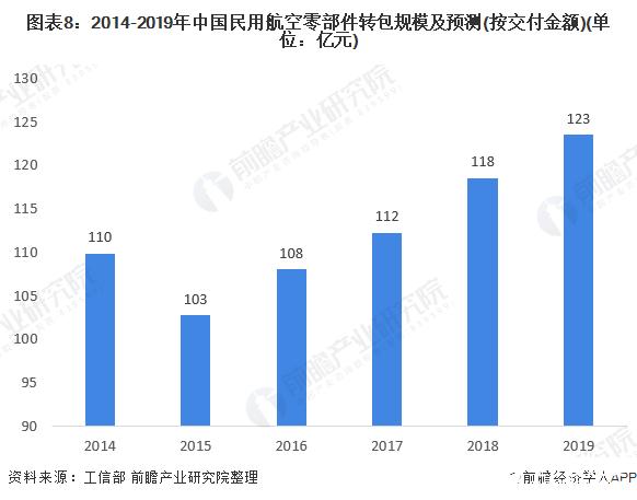 图表8:2014-2019年中国民用航空零部件转包规模及预测(按交付金额)(单位:亿元)