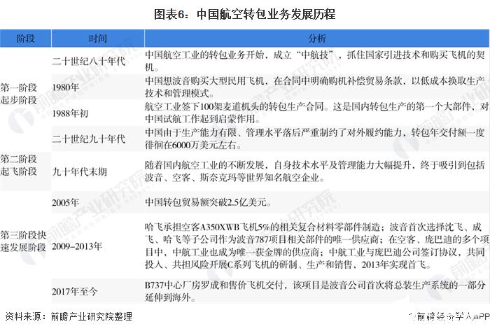 图表6:中国航空转包业务发展历程