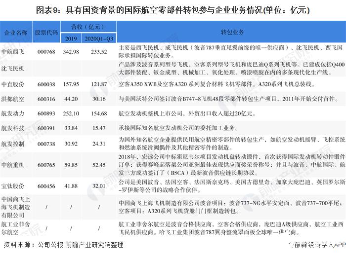 图表9:具有国资背景的国际航空零部件转包参与企业业务情况(单位:亿元)