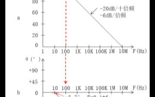 极点与零点的特性及在波特图中的性质分析