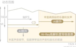 索尼黑科技加持,让NW-ZX505音质变得更HiFi