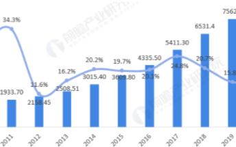 预计到2026年,中国集成电路产业市场份额将突破4000亿元