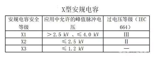 X电容和Y电容的区别