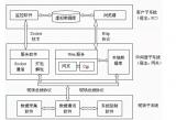 STM32开发中的五大嵌入式系统