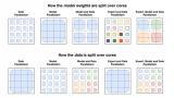 谷歌推出1.6万亿参数的人工智能语言模型,打破GPT-3记录