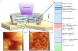 研究人员展示现存能发射最短波长的紧凑型激光器