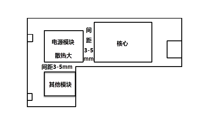 PCB设计中的热设计的规划