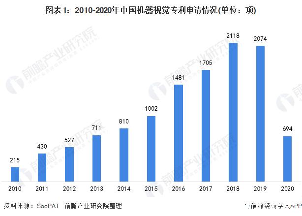 中国机器视觉相关技术研发与日俱增,高校成为研发主力军