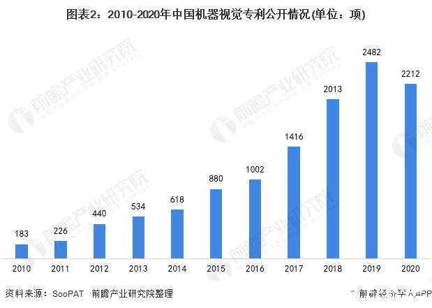 图表2:2010-2020年中国机器视觉专利公开情况(单位:项)