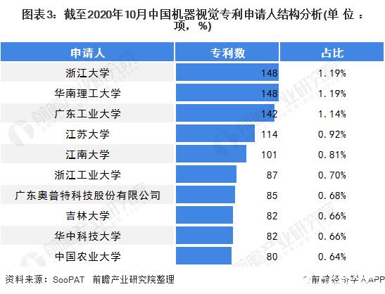 图表3:截至2020年10月中国机器视觉专利申请人结构分析(单位:项,%)