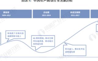 中国有声阅读行业市场规模快速发展,商业变现模式呈现多样化