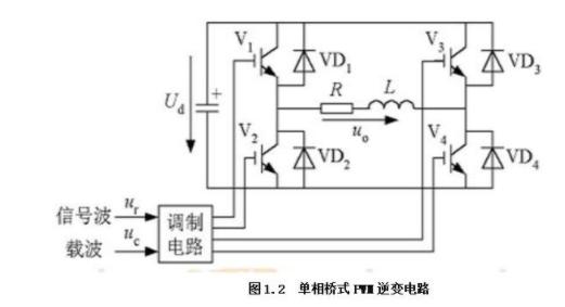 PWM的控制及正弦PWM波应该如何生成