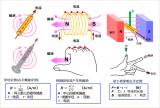 电机旋转和发电的原理是什么?