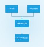 如何用STM32設計一款簡易示波器?