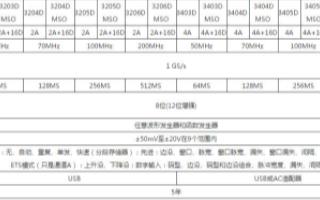 3000D系列通用型USB示波器的性能特點及應用