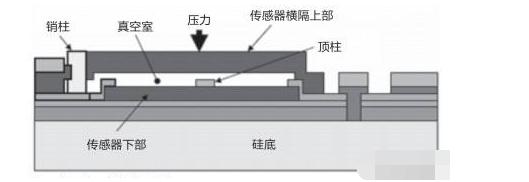 主流的MEMS器件原理解析