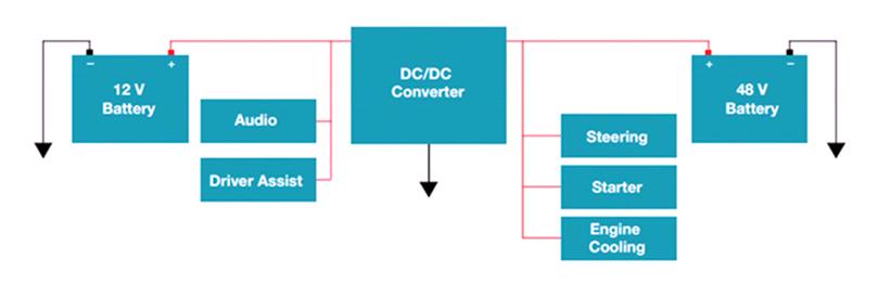 48V分布式电源架构重新定义汽车供电