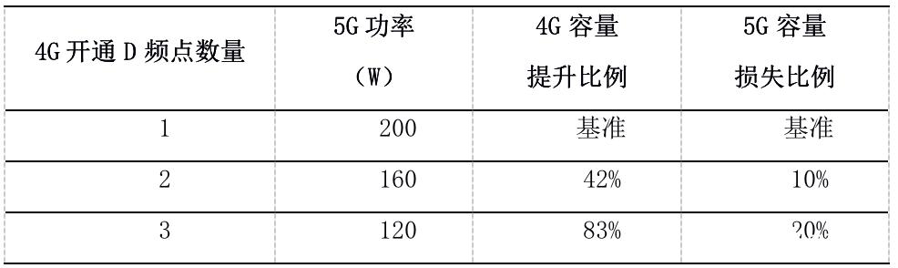 5G+4G无线网络覆盖协同组网方案的特点及应用优...