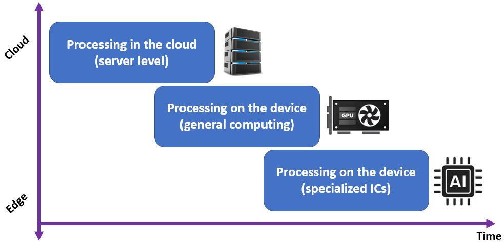 """""""图1:嵌入式人工智能从云端到边缘的研究进展(图源:网络)"""""""