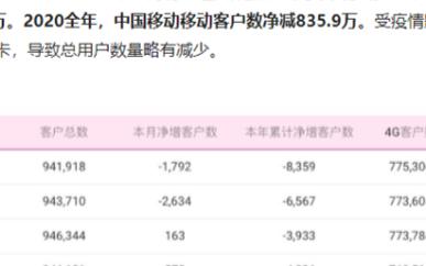 中国移动12月净增5G用户1762.1万,但是整体用户依然出现流失