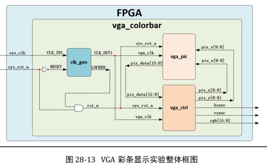 FPGA Verilog开发实战指南基于Xilinx Spartan6的PDF电子书免费下载