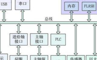 基于嵌入式PC和LINUX操作系统的嵌入式数控系统的设计