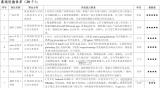 安徽省5G产业急需紧缺人才目录发布