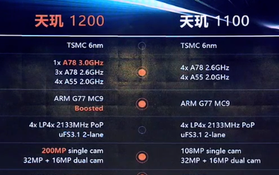 联发科首次成为中国市场最大的智能手机处理器厂商