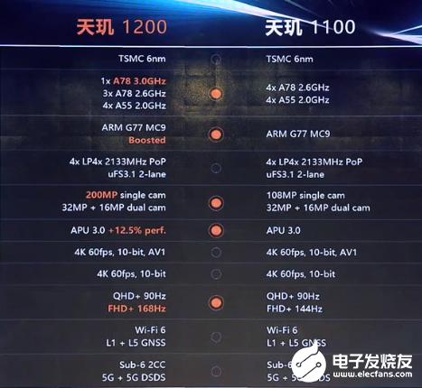 联发科首次成为中国市场最大的智能手机处理器厂商-电子发烧友网