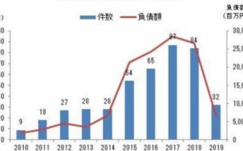 日本发布了《绿色增长战略》,第三代电池是关键