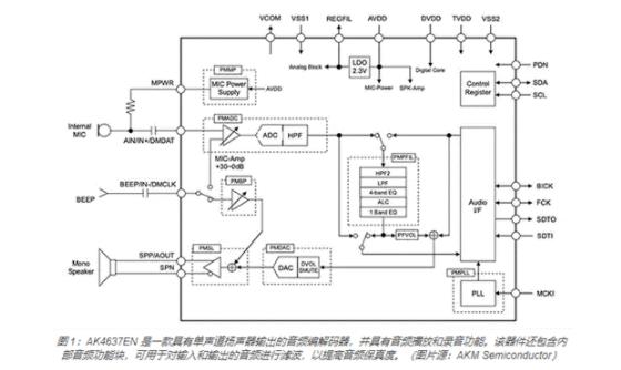 如何使用编解码器加速开发音频播放应用