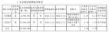 三安光电控股东合计质押7990万股