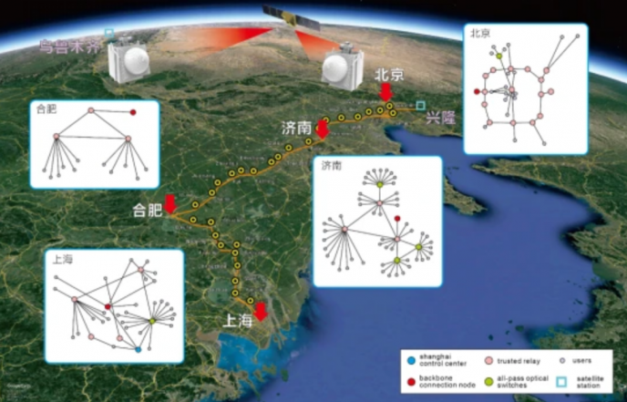 光纤与星地链路结合创下量子通信新纪录