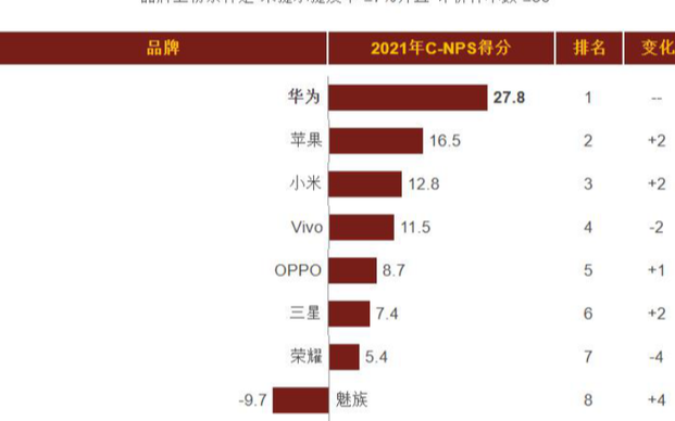 C-NPS:手机推荐度排行榜,华为稳居第一 力压小米、OPPO等手机品牌