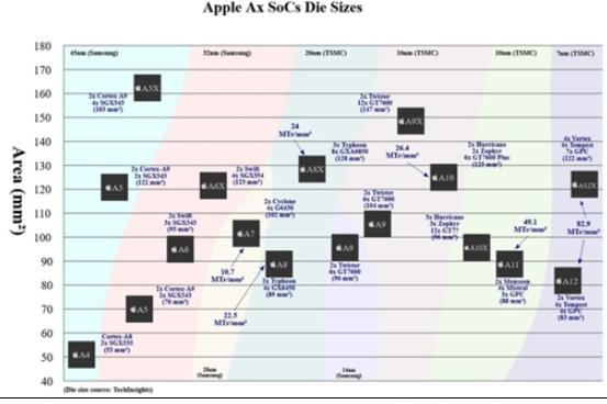 苹果智能汽车或采用A12衍生版处理器