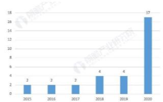 2020年我国新能源环卫车产业政策呈现井喷式增长
