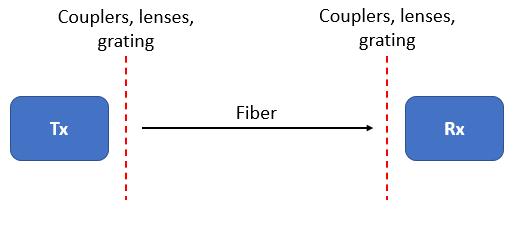 光纤电路的收发器设计 光纤电路的功率和损耗