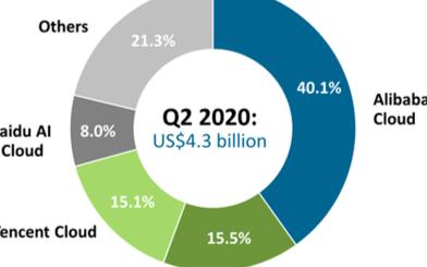 面对万亿级的云计算市场,华为云的未来值得期待