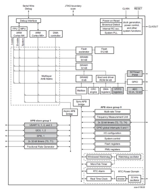 基于NXP LPC54101深度VPU的3D人脸识别E-LOCK方案
