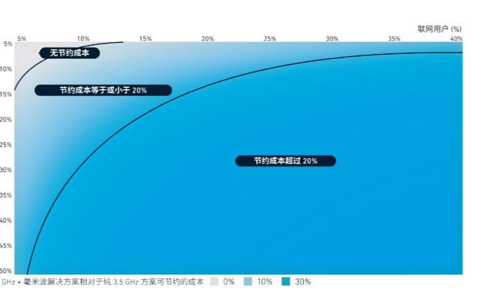 5G成为中国市场强劲发展的关键要素