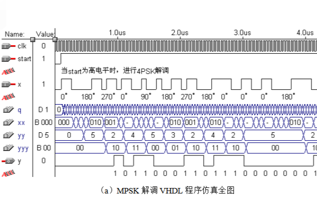 如何使用VHDL硬件描述语言实现基带信号的MPSK调制