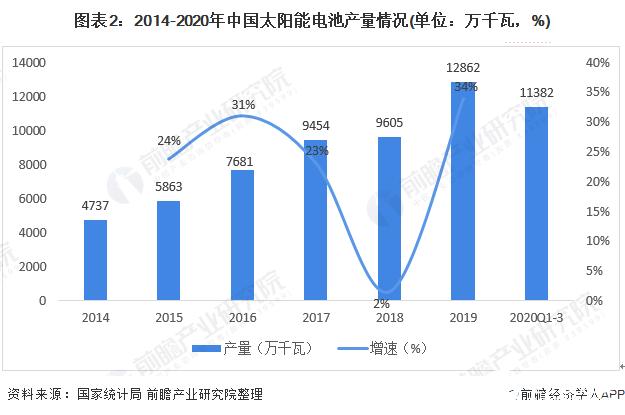 图表2:2014-2020年中国太阳能电池产量情况(单位:万千瓦,%)