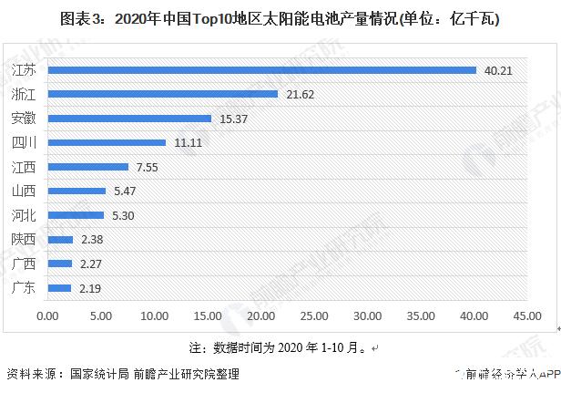 图表3:2020年中国Top10地区太阳能电池产量情况(单位:亿千瓦)