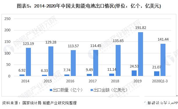 图表5:2014-2020年中国太阳能电池出口情况(单位:亿个,亿美元)