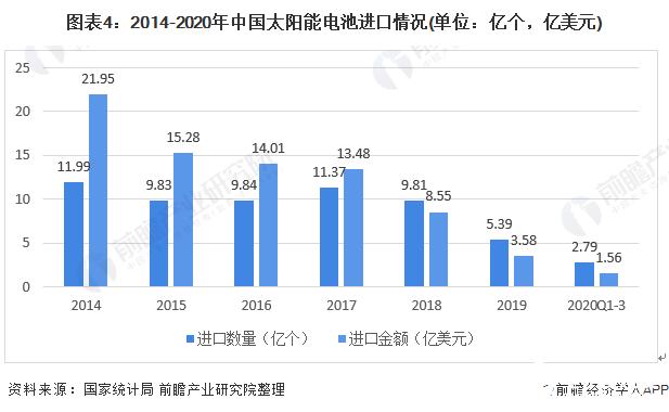 图表4:2014-2020年中国太阳能电池进口情况(单位:亿个,亿美元)