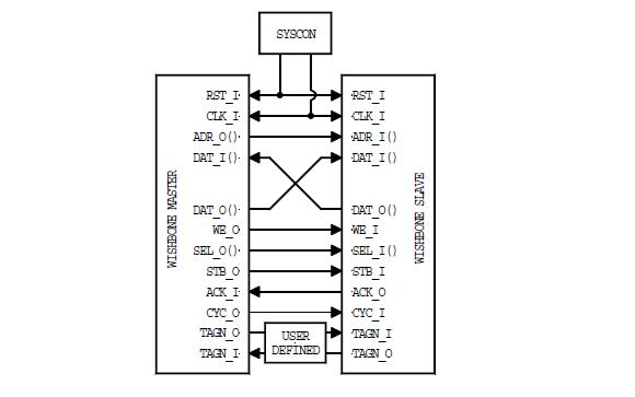 便携式IP核的WISHBONE片上系统SoC互连结构