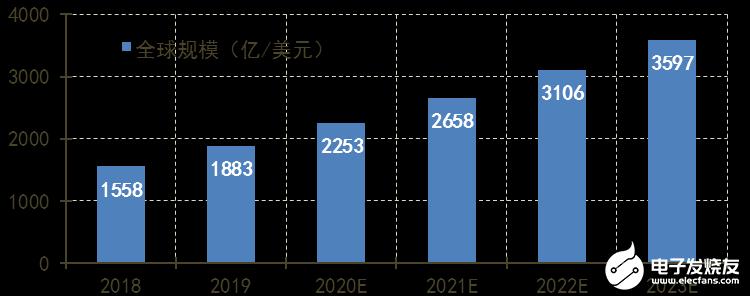 全球云计算市场规模的增量呈现持续上升趋势,预计2020年达370亿美元